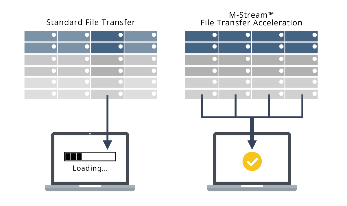 M-Stream File Transfer Acceleration | StorageMadeEasy