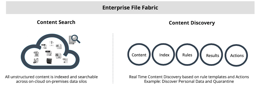 Enterprise Content Search and Discovery